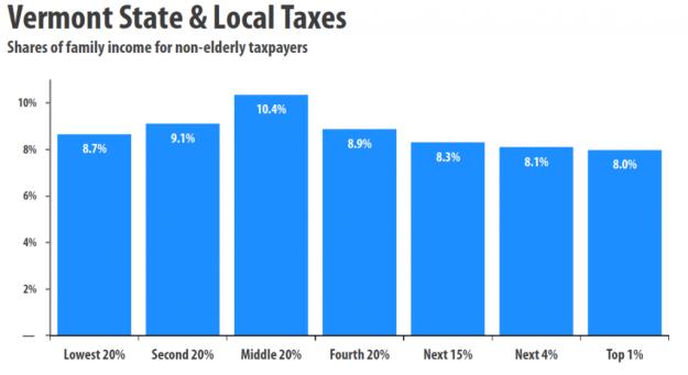 ITEP 2012 tax chart