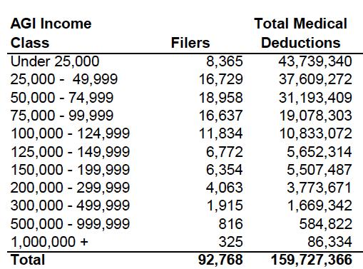 Medical deduction chart 1