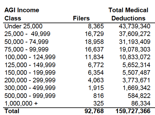 Medical deduction chart 1