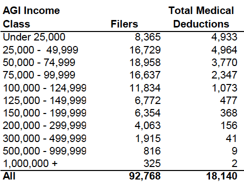 Medical deduction chart 2