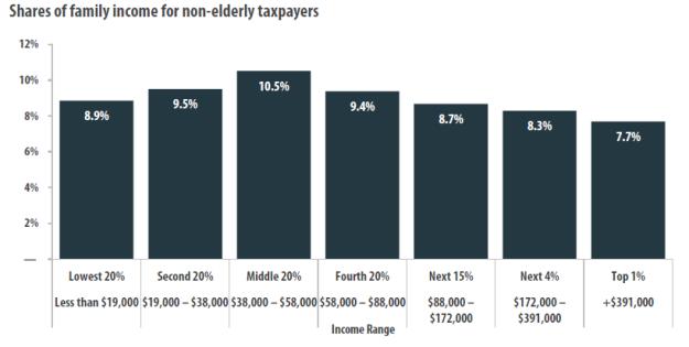 ITEP 2014 tax chart