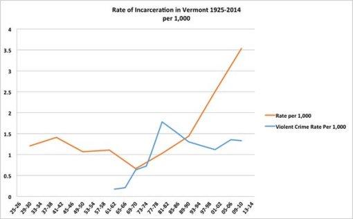 Incarceration graph 2