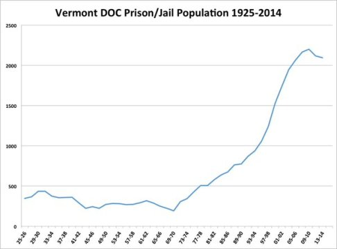Incarceration graph 1