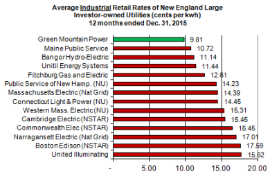New England industrial electric rates